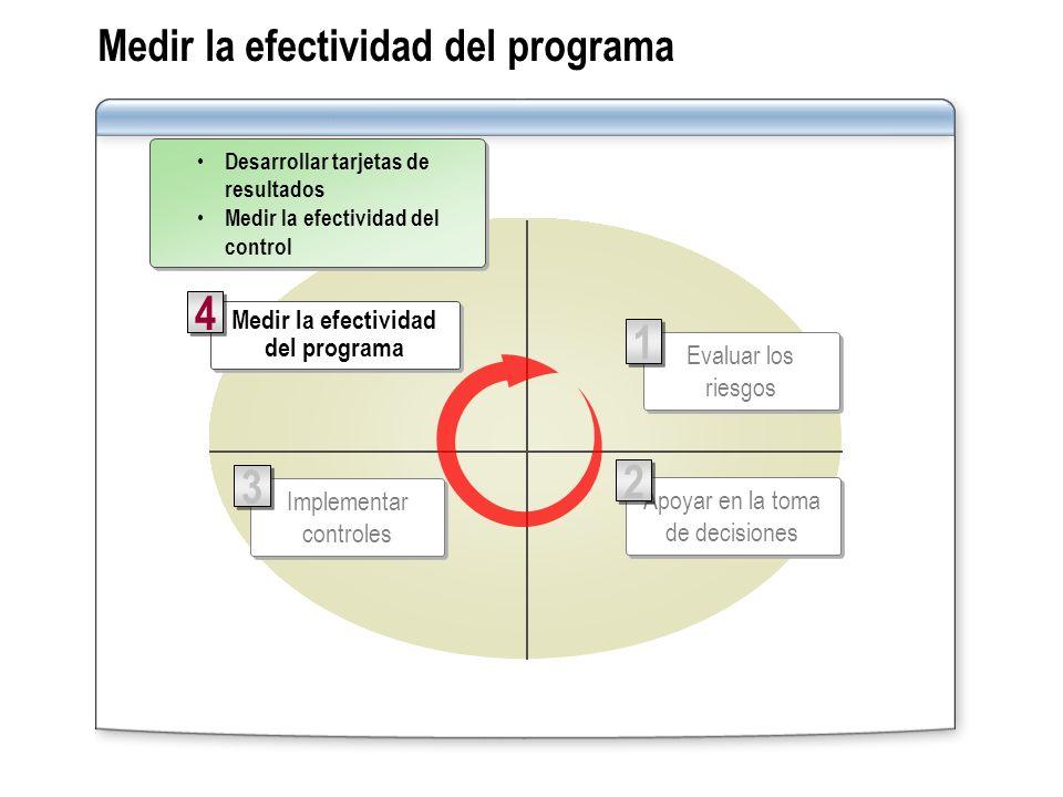 Medir la efectividad del programa Implementar controles 3 3 Apoyar en la toma de decisiones 2 2 Medir la efectividad del programa 4 4 Evaluar los ries
