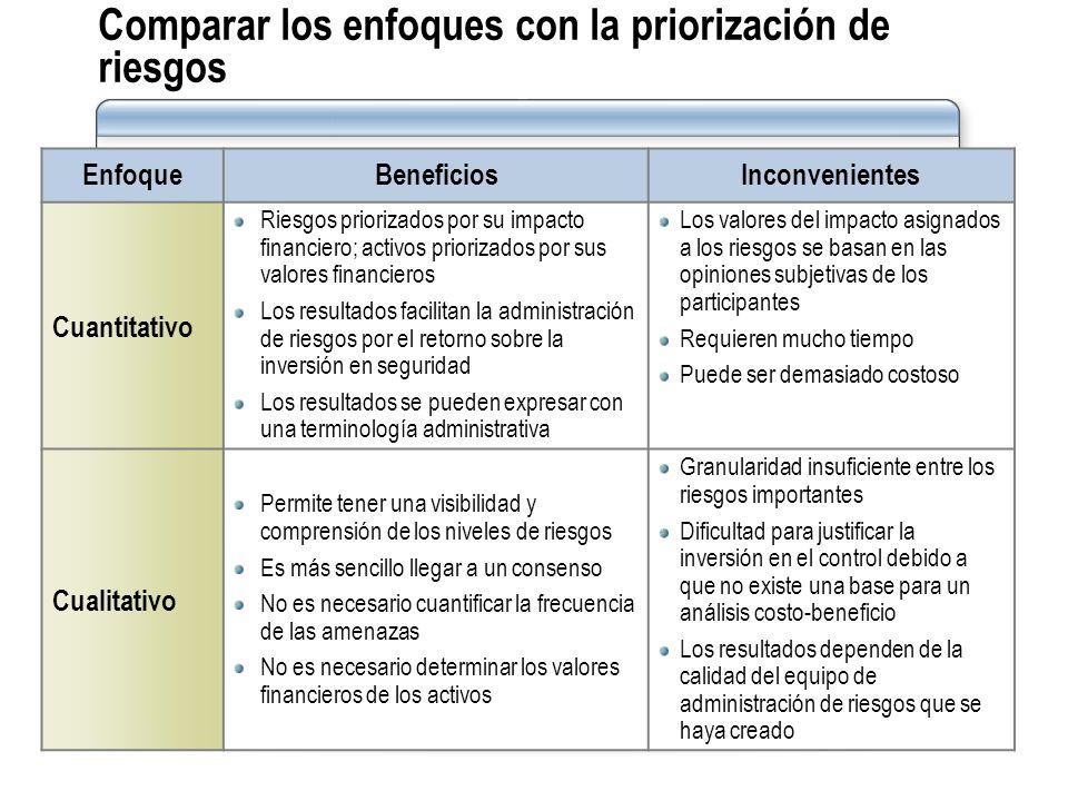 Comparar los enfoques con la priorización de riesgos EnfoqueBeneficiosInconvenientes Cuantitativo Riesgos priorizados por su impacto financiero; activ