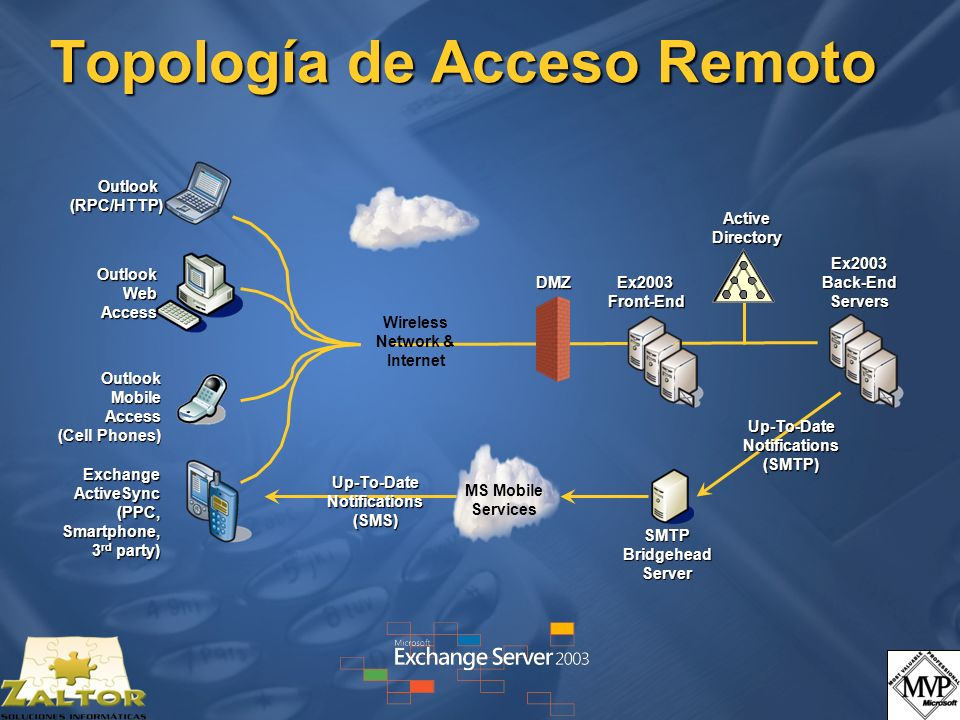Topología de Acceso Remoto Ex2003Front-End Wireless Network & Internet Ex2003 Back-End Servers OutlookWebAccess Exchange ActiveSync (PPC, Smartphone,