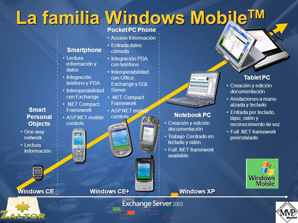 La familia Windows Mobile TM Microsoft® Windows® for Pocket PC 2002 Microsoft® Windows® for Pocket PC 2002 Microsoft® Windows® for SmartPhone 2002 Microsoft® Windows® for SmartPhone 2002 Microsoft® Windows® CE.NET 4.2 Microsoft® Windows® CE.NET 4.2 Windows Mobile 2003 software for Pocket PC 2003 Windows Mobile 2003 software for Pocket PC 2003 Windows Mobile 2003 software for Pocket PC 2003 Phone Edition Windows Mobile 2003 software for Pocket PC 2003 Phone Edition Windows Mobile 2003 software for SmartPhone 2003 Windows Mobile 2003 software for SmartPhone 2003