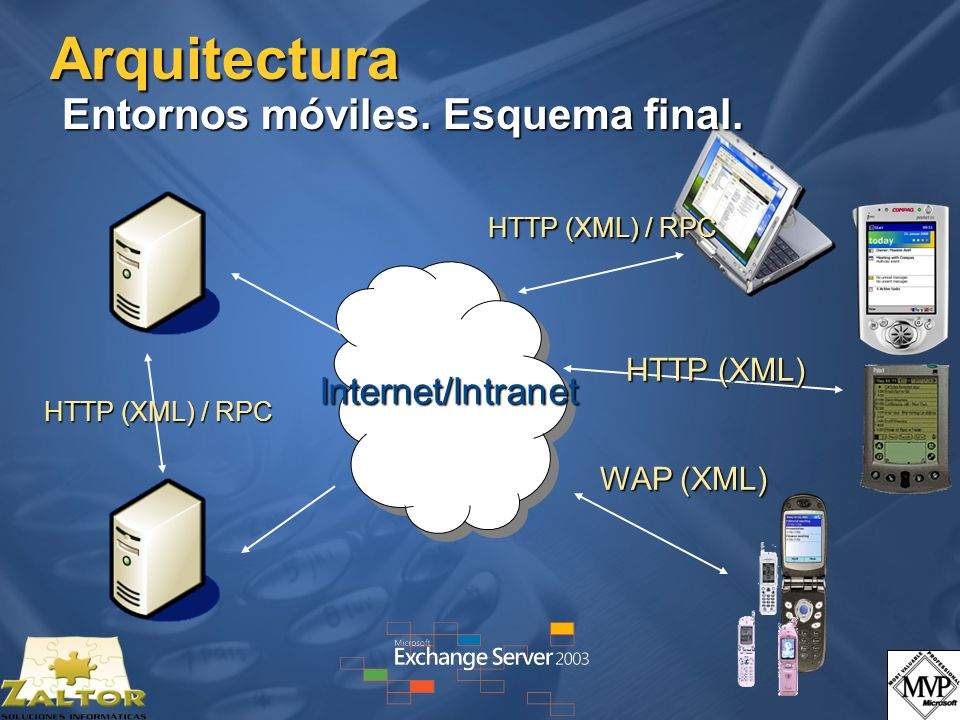 Arquitectura Entornos móviles. Esquema final. HTTP (XML) WAP (XML) Internet/Intranet HTTP (XML) / RPC