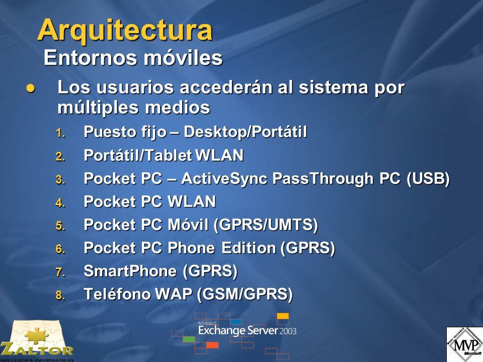 Arquitectura Entornos móviles Los usuarios accederán al sistema por múltiples medios Los usuarios accederán al sistema por múltiples medios 1. Puesto
