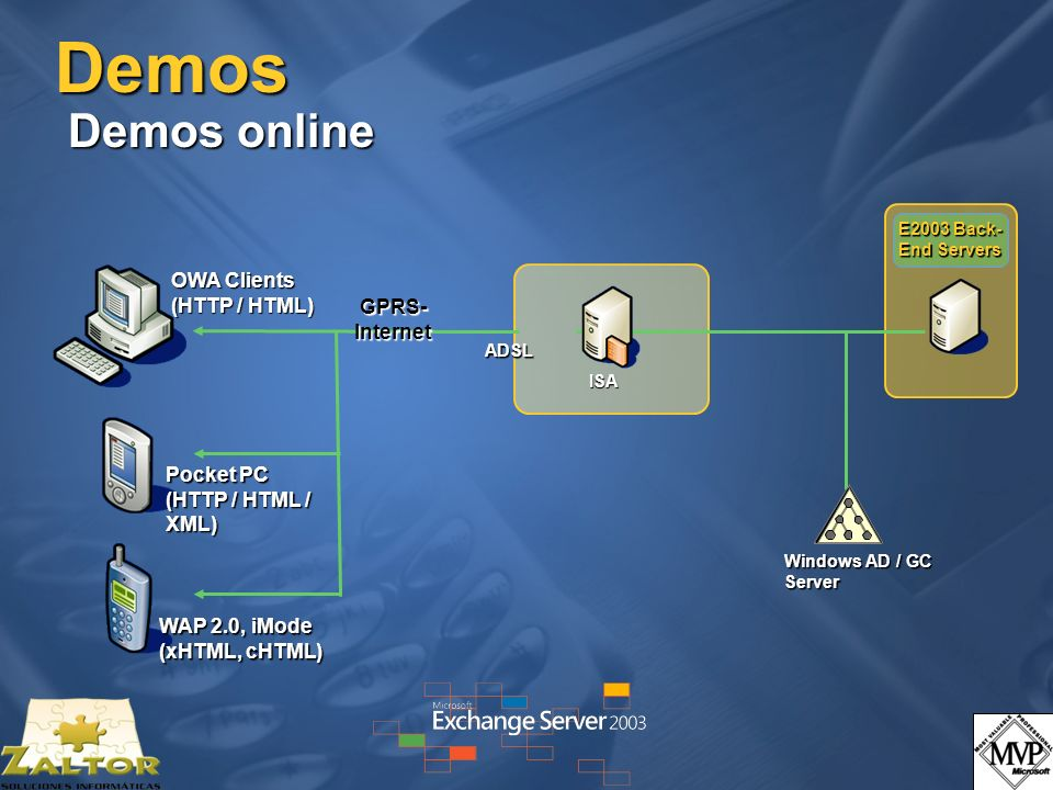 Demos Demos local Windows AD / GC Server E2003 Back- End Servers OWA Clients (HTTP / HTML) WAP 2.0 (emulator), iMode (xHTML, cHTML) Pocket PC (HTTP / HTML / XML) WLAN Virtual PC 192.168.2.20Exchmob.exchdemo.local 192.168.2.100zaltest