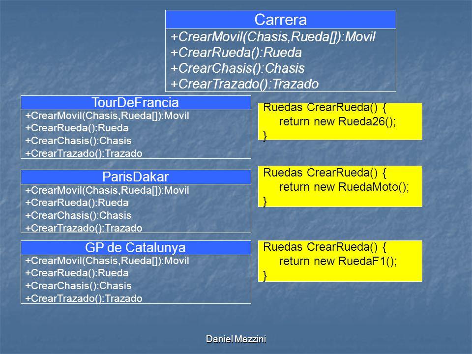 Daniel Mazzini Carrera +CrearMovil(Chasis,Rueda[]):Movil +CrearRueda():Rueda +CrearChasis():Chasis +CrearTrazado():Trazado TourDeFrancia +CrearMovil(Chasis,Rueda[]):Movil +CrearRueda():Rueda +CrearChasis():Chasis +CrearTrazado():Trazado Ruedas CrearRueda() { return new Rueda26(); } ParisDakar +CrearMovil(Chasis,Rueda[]):Movil +CrearRueda():Rueda +CrearChasis():Chasis +CrearTrazado():Trazado Ruedas CrearRueda() { return new RuedaMoto(); } GP de Catalunya +CrearMovil(Chasis,Rueda[]):Movil +CrearRueda():Rueda +CrearChasis():Chasis +CrearTrazado():Trazado Ruedas CrearRueda() { return new RuedaF1(); }
