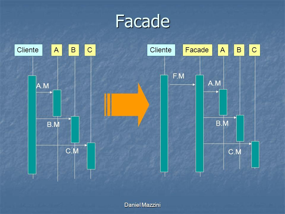 Daniel Mazzini Facade ClienteABC A.M B.M C.M FacadeABCCliente F.M A.M B.M C.M