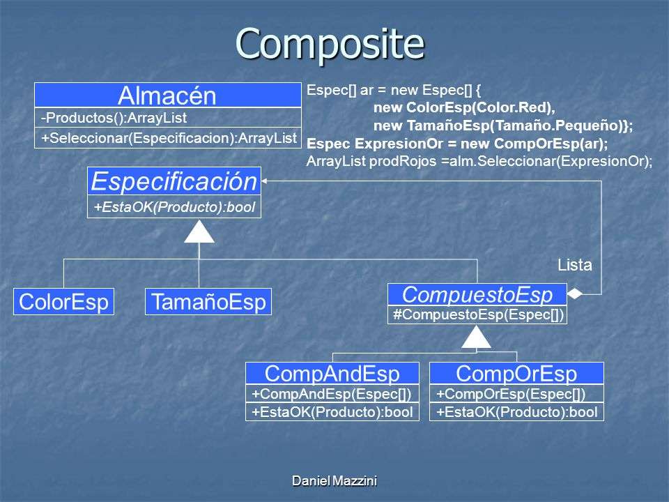 Daniel MazziniComposite Especificación +EstaOK(Producto):bool Almacén -Productos():ArrayList +Seleccionar(Especificacion):ArrayList ColorEspTamañoEsp Espec[] ar = new Espec[] { new ColorEsp(Color.Red), new TamañoEsp(Tamaño.Pequeño)}; Espec ExpresionOr = new CompOrEsp(ar); ArrayList prodRojos =alm.Seleccionar(ExpresionOr); CompuestoEsp #CompuestoEsp(Espec[]) CompAndEsp +CompAndEsp(Espec[]) +EstaOK(Producto):bool CompOrEsp +CompOrEsp(Espec[]) +EstaOK(Producto):bool Lista