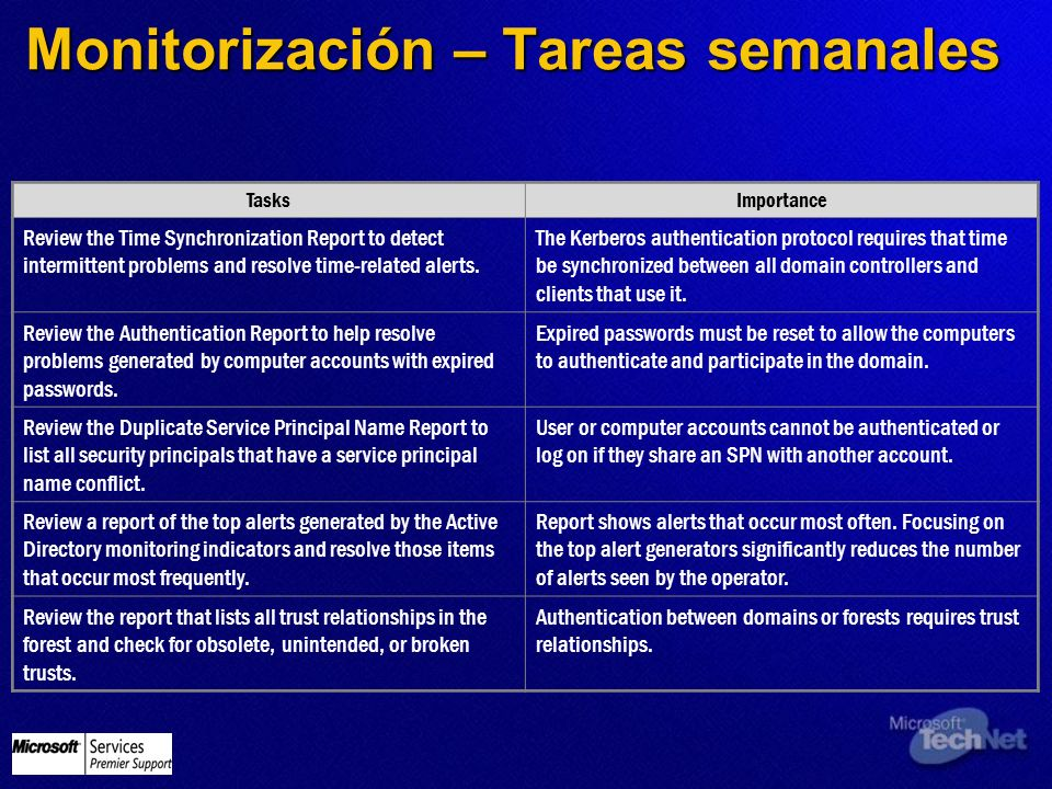 Monitorización – Tareas semanales Tasks Importance Review the Time Synchronization Report to detect intermittent problems and resolve time-related ale