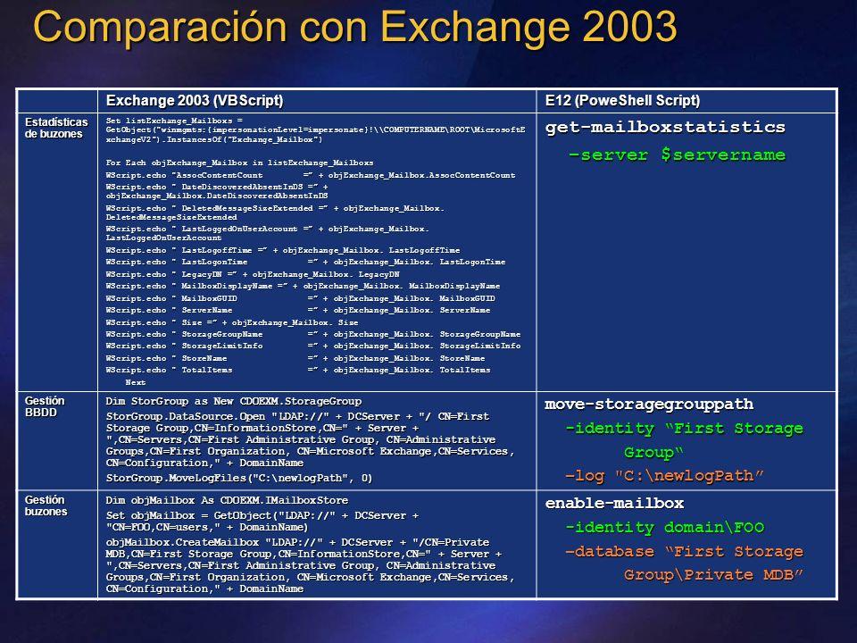 Comparación con Exchange 2003 Exchange 2003 (VBScript) E12 (PoweShell Script) Estadísticas de buzones Set listExchange_Mailboxs = GetObject(
