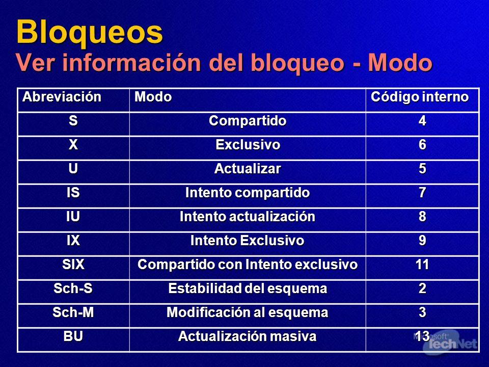 Bloqueos Ver información del bloqueo - Modo AbreviaciónModo Código interno SCompartido4 XExclusivo6 UActualizar5 IS Intento compartido 7 IU Intento ac