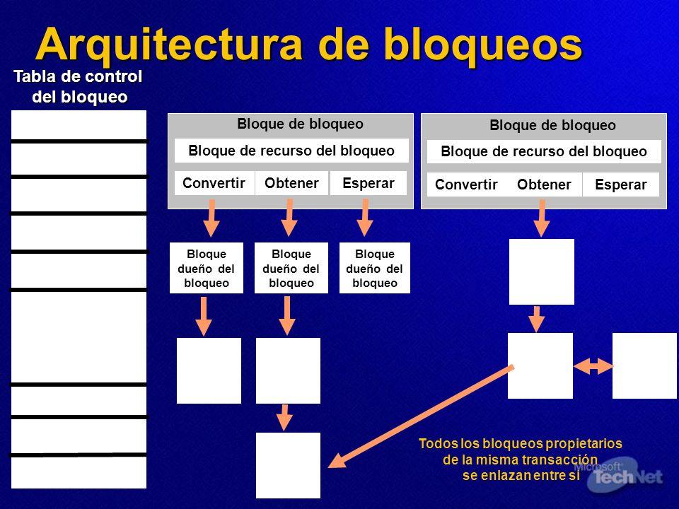 Bloque de bloqueo Bloque de recurso del bloqueo ObtenerEsperarConvertir Arquitectura de bloqueos Tabla de control del bloqueo Todos los bloqueos propi