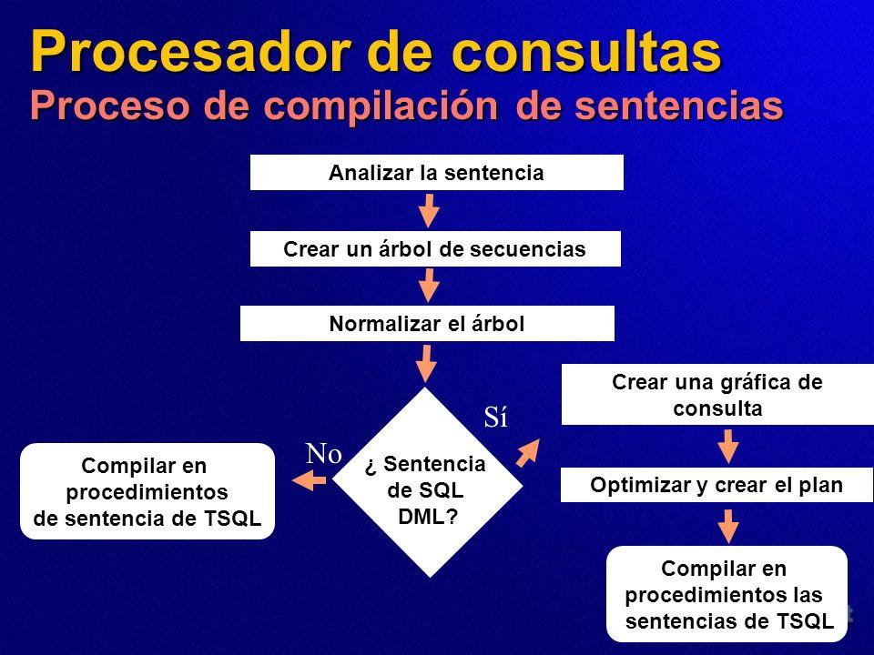Procesador de consultas Proceso de compilación de sentencias Analizar la sentencia Crear un árbol de secuencias Normalizar el árbol ¿ Sentencia de SQL