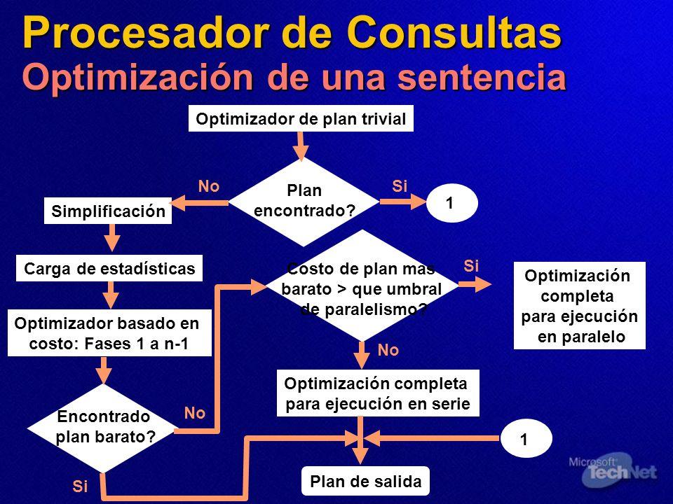 Procesador de Consultas Optimización de una sentencia Optimizador de plan trivial Simplificación Carga de estadísticas Optimizador basado en costo: Fa