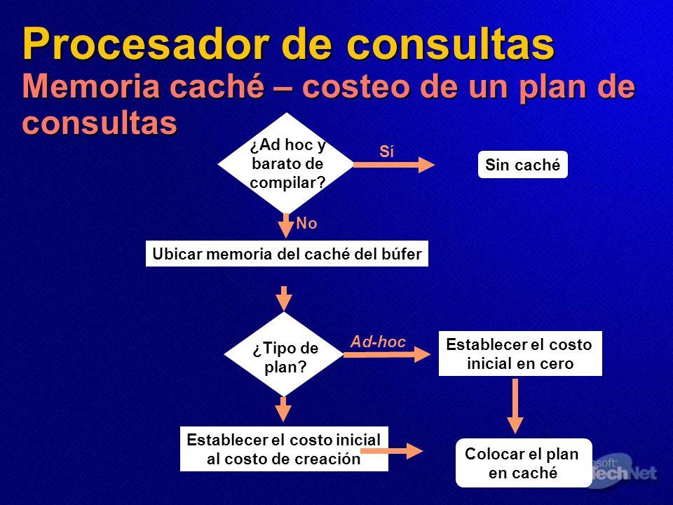 Procesador de consultas Memoria caché – costeo de un plan de consultas Ubicar memoria del caché del búfer Establecer el costo inicial al costo de crea