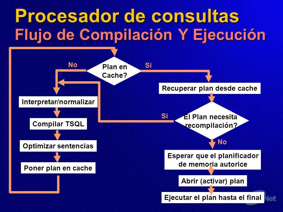 Procesador de consultas Flujo de Compilación Y Ejecución Plan en Cache? Interpretar/normalizar Compilar TSQL Optimizar sentencias Poner plan en cache