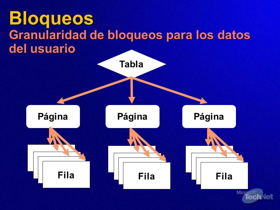 Bloqueos Granularidad de bloqueos para los datos del usuario Tabla Página Fila