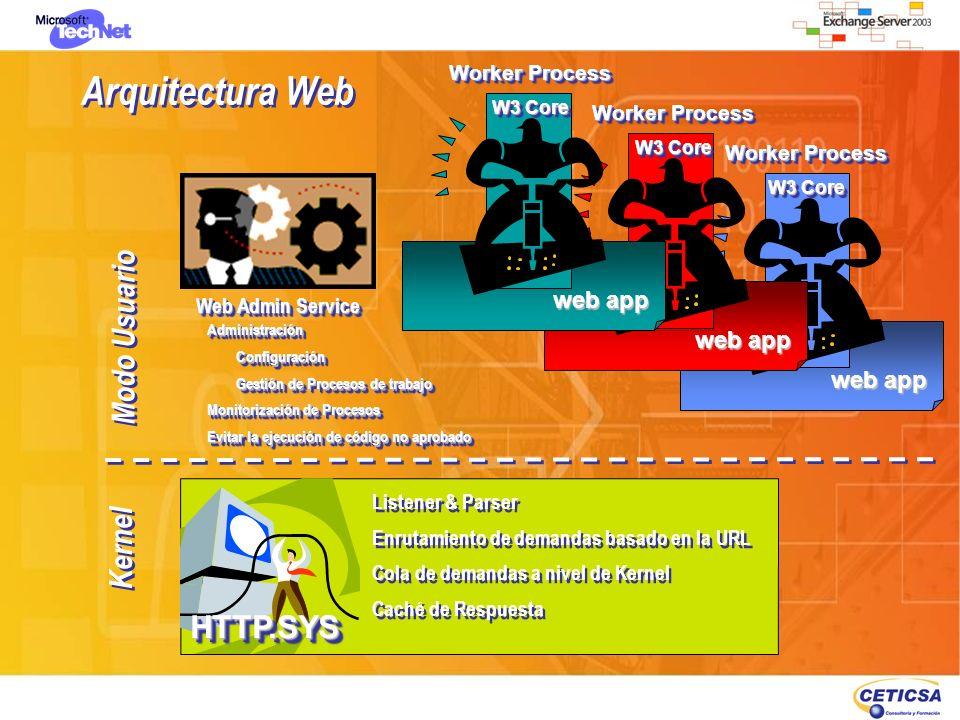 Arquitectura Web Kernel Modo Usuario Web Admin Service AdministraciónConfiguración Gestión de Procesos de trabajo Monitorización de Procesos Evitar la