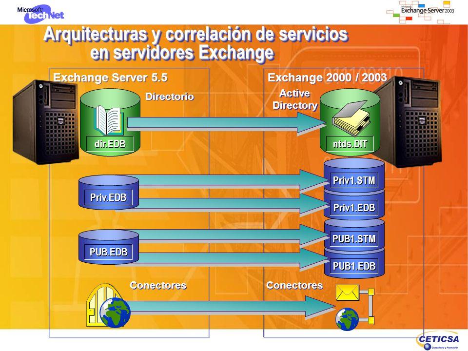 Arquitecturas y correlación de servicios en servidores Exchange Exchange 2000 / 2003 Exchange Server 5.5 Active Directory Active Directory PUB1.EDB PU