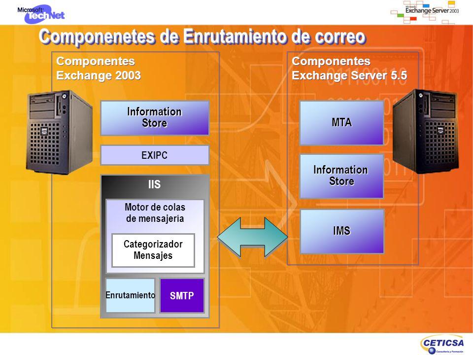 Componenetes de Enrutamiento de correo Componentes Exchange Server 5.5 Componentes Exchange Server 5.5 InformationStore MTA Componentes Exchange 2003