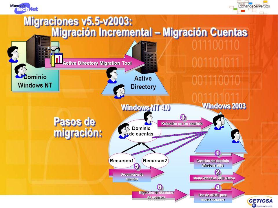 Migraciones v5.5-v2003: Migración Incremental – Migración Cuentas Dominio Windows NT Dominio Windows NT Active Directory Active Directory Migration To