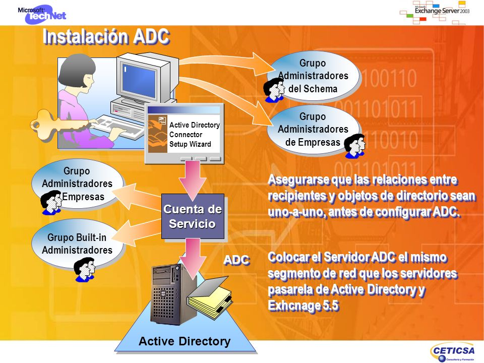 Instalación ADC Grupo Administradores del Schema Grupo Administradores del Schema Grupo Administradores de Empresas Grupo Administradores de Empresas