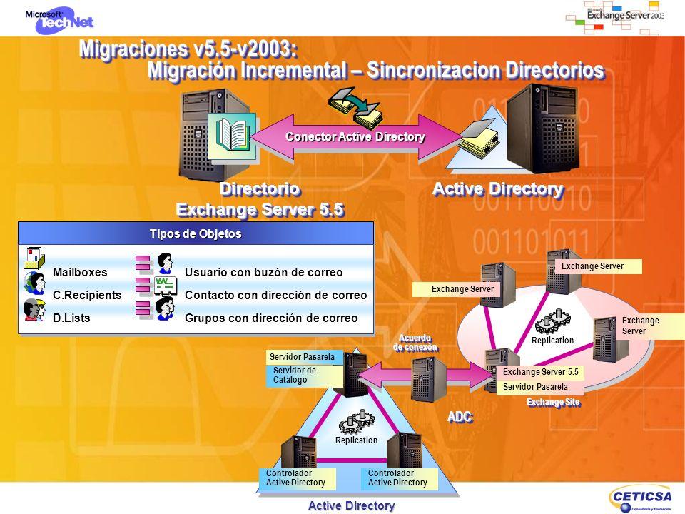 Tipos de Objetos C.Recipients D.Lists Mailboxes Contacto con dirección de correo Grupos con dirección de correo Usuario con buzón de correo Migracione