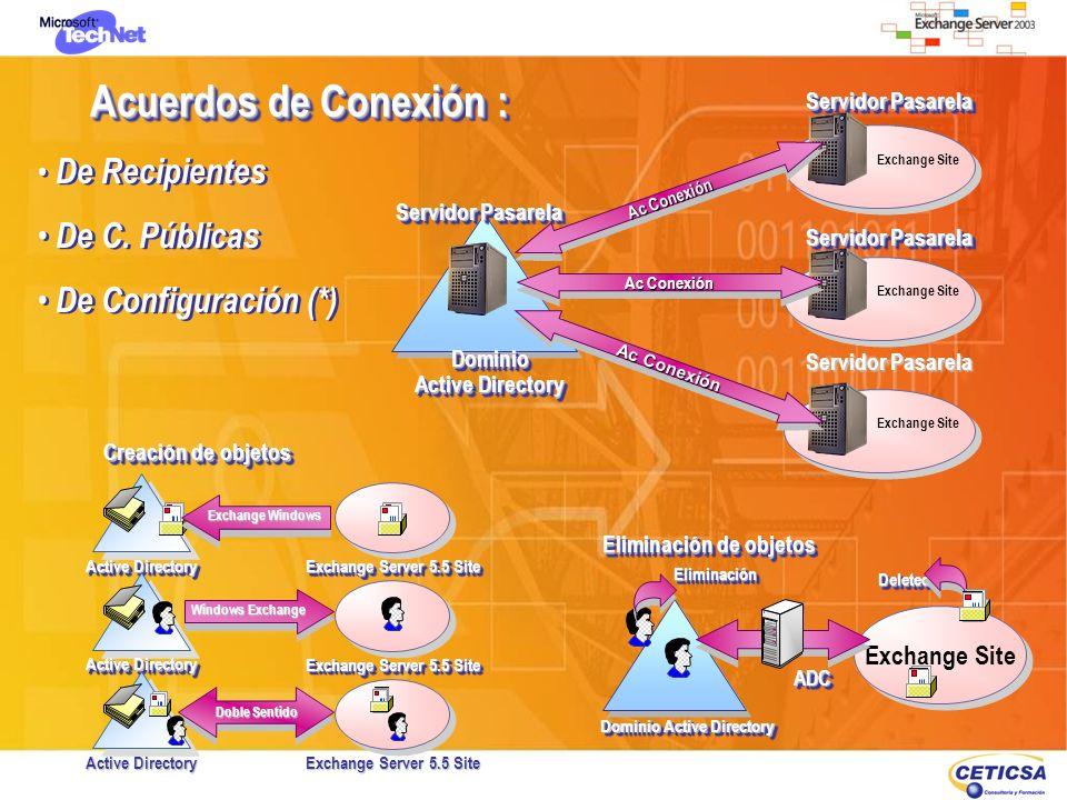 Acuerdos de Conexión : Exchange Site Servidor Pasarela Dominio Active Directory Dominio Servidor Pasarela Ac Conexión Active Directory Exchange Server