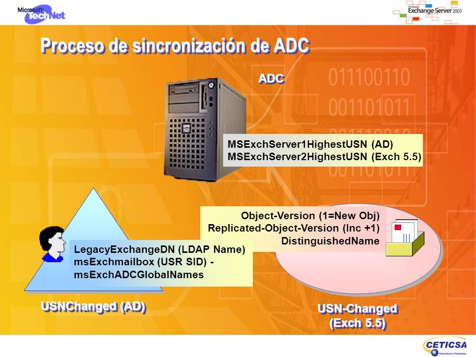 Proceso de sincronización de ADC ADCADC MSExchServer1HighestUSN (AD) MSExchServer2HighestUSN (Exch 5.5) USN-Changed (Exch 5.5) USN-Changed Object-Vers