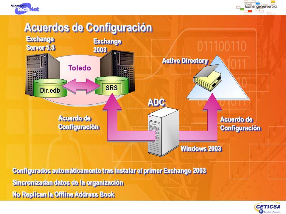 Acuerdos de Configuración Configurados automáticamente tras instalar el primer Exchange 2003 Sincronizadan datos de la organización No Replican la Off