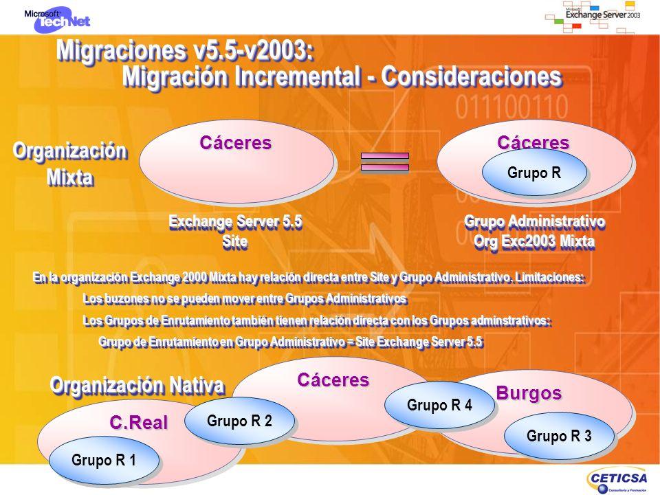 Migraciones v5.5-v2003: Migración Incremental - Consideraciones En la organización Exchange 2000 Mixta hay relación directa entre Site y Grupo Adminis