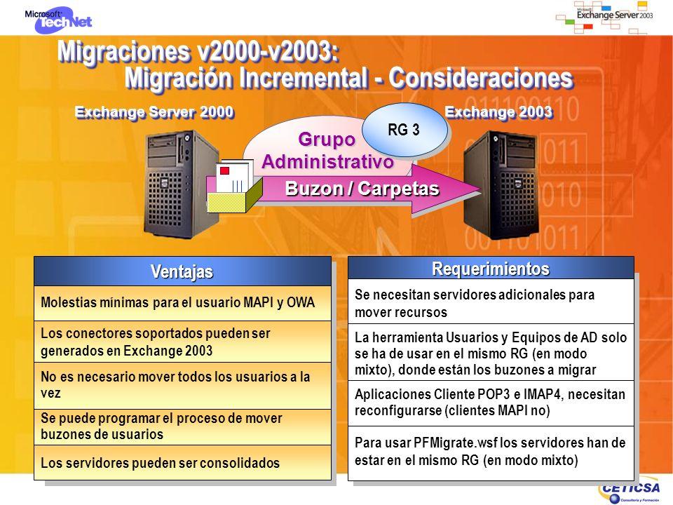 Migraciones v2000-v2003: Migración Incremental - Consideraciones Exchange Server 2000 Exchange 2003 Ventajas Molestias mínimas para el usuario MAPI y