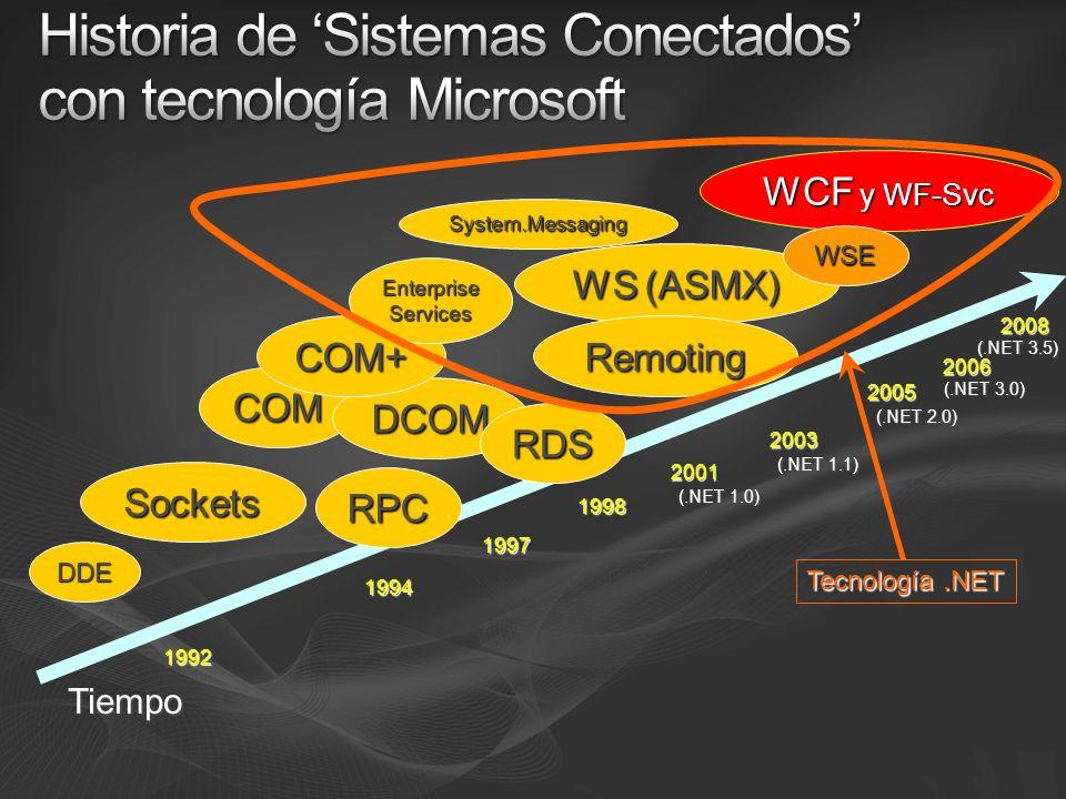 { Servicio WCF básico Hosting en WAS/IIS7 }