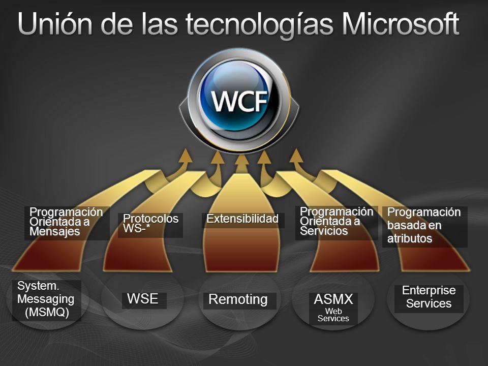 Datos Modelo de Servicio Address, Binding, Contract y Behaviors Channel Layer Protocolos, Encoders y Transportes Mensajes Metadatos
