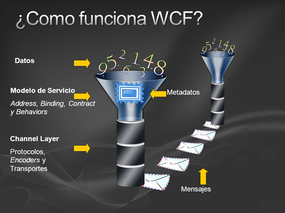 Novedades WCF en Visual Studio 2008 Add Service Reference Integrada la Edición de configuración (.config de WCF) Plantilla de proyecto Service Library Plantillas de elementos de Servicio WCF Hosting automático en tiempo de desarrollo Interfaz cliente de prueba