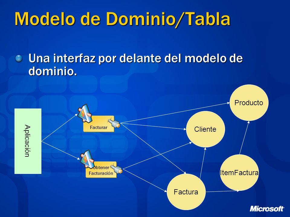 Modelo de Dominio/Tabla Una interfaz por delante del modelo de dominio. Producto Cliente Factura ItemFactura Aplicación Facturar Obtener Facturación