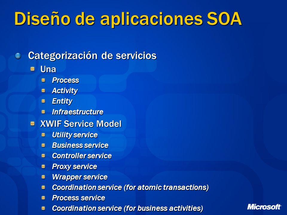 Diseño de aplicaciones SOA Categorización de servicios UnaProcessActivityEntityInfraestructure XWIF Service Model Utility service Business service Con