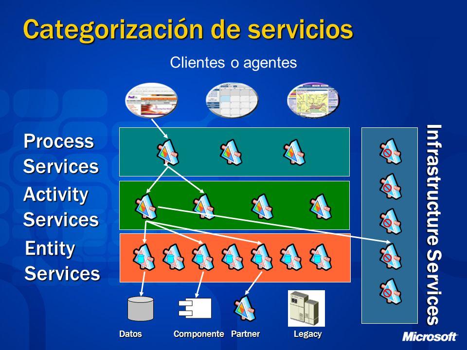 Categorización de servicios Clientes o agentes Entity Services Activity Services Process Services Datos Componente Partner Legacy Infrastructure Servi