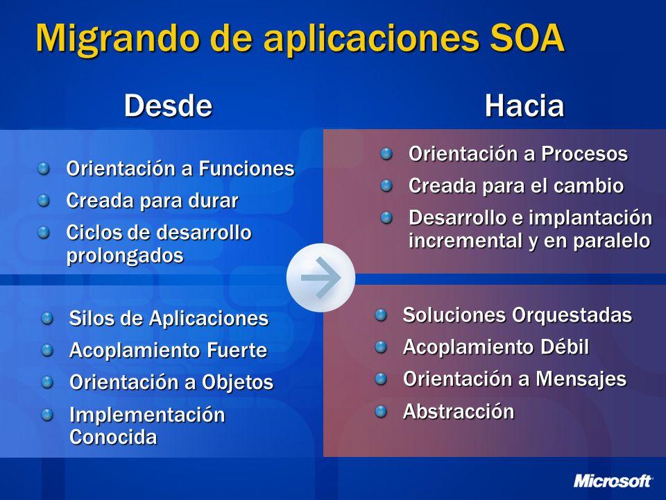 Migrando de aplicaciones SOA Orientación a Funciones Creada para durar Ciclos de desarrollo prolongados DesdeHacia Orientación a Procesos Creada para
