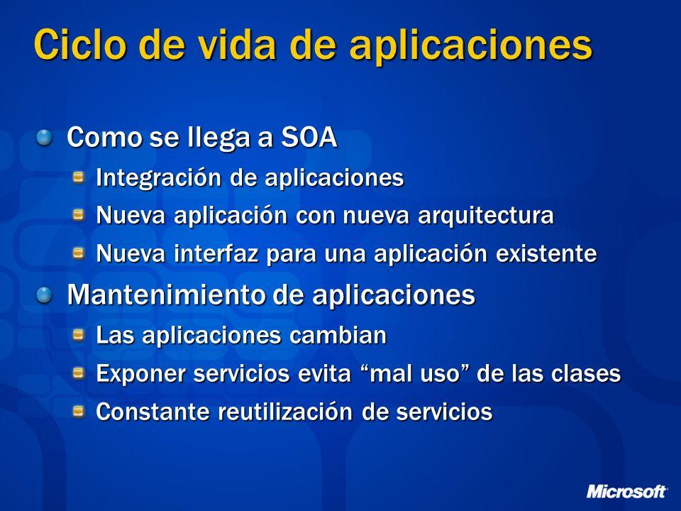 Ciclo de vida de aplicaciones Como se llega a SOA Integración de aplicaciones Nueva aplicación con nueva arquitectura Nueva interfaz para una aplicaci
