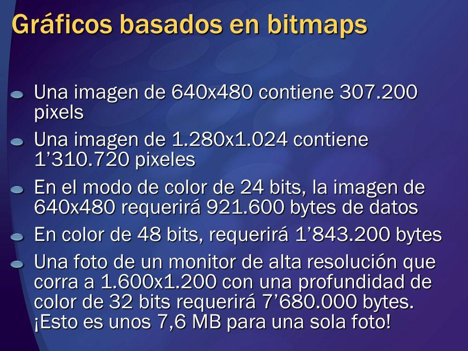 Gráficos basados en bitmaps Una imagen de 640x480 contiene 307.200 pixels Una imagen de 1.280x1.024 contiene 1310.720 pixeles En el modo de color de 2