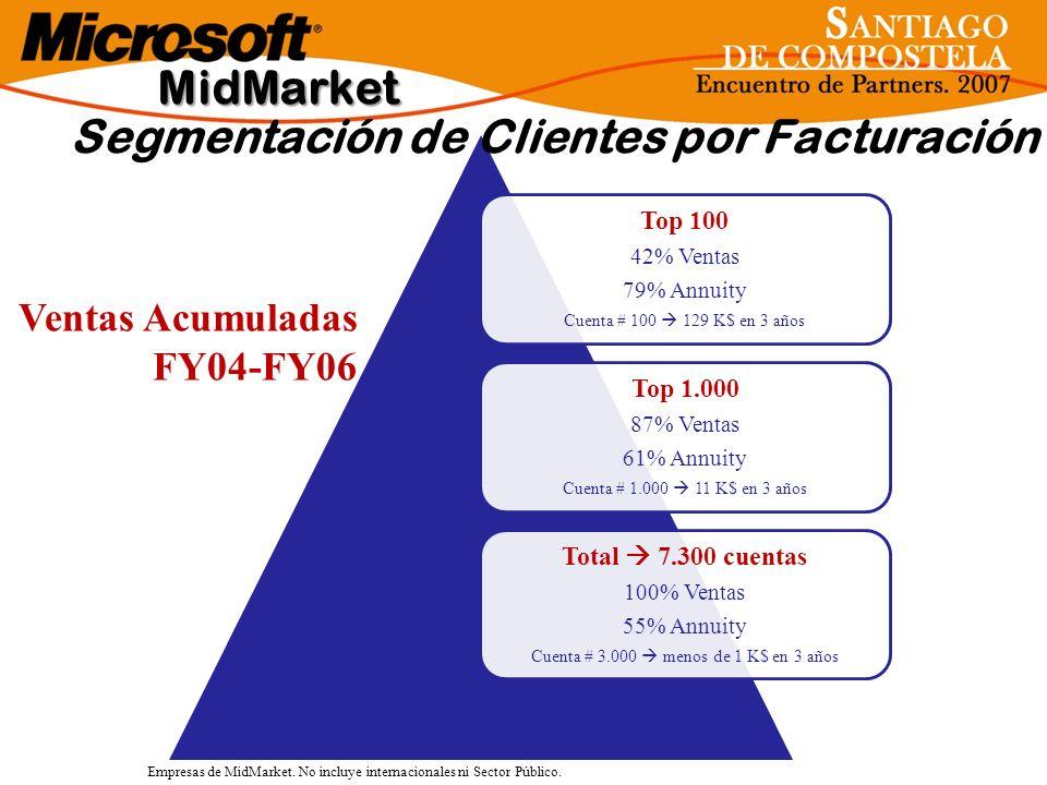 Top 100 42% Ventas 79% Annuity Cuenta # 100 129 K$ en 3 años Top 1.000 87% Ventas 61% Annuity Cuenta # 1.000 11 K$ en 3 años Total 7.300 cuentas 100%