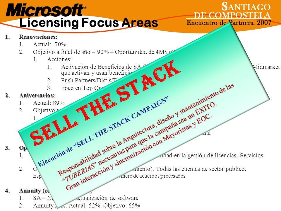 Licensing Focus Areas 1.Renovaciones: 1.Actual: 70% 2.Objetivo a final de año = 90% = Oportunidad de 4M$ (Q4) 1.Acciones: 1.Activación de Beneficios d