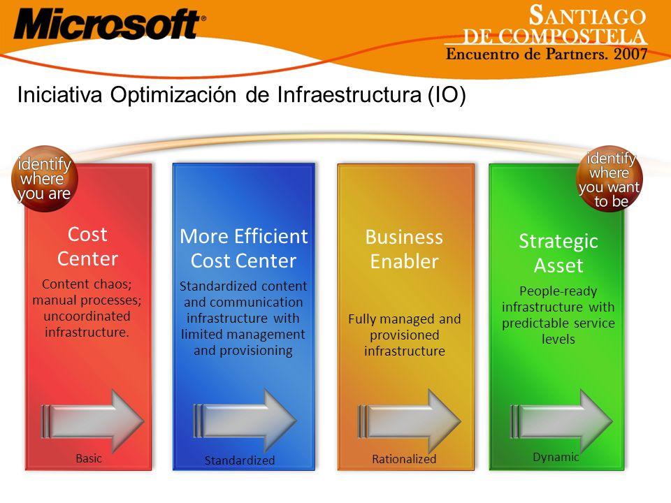 Iniciativa Optimización de Infraestructura (IO) Basic Rationalized Dynamic Standardized More Efficient Cost Center Standardized content and communicat