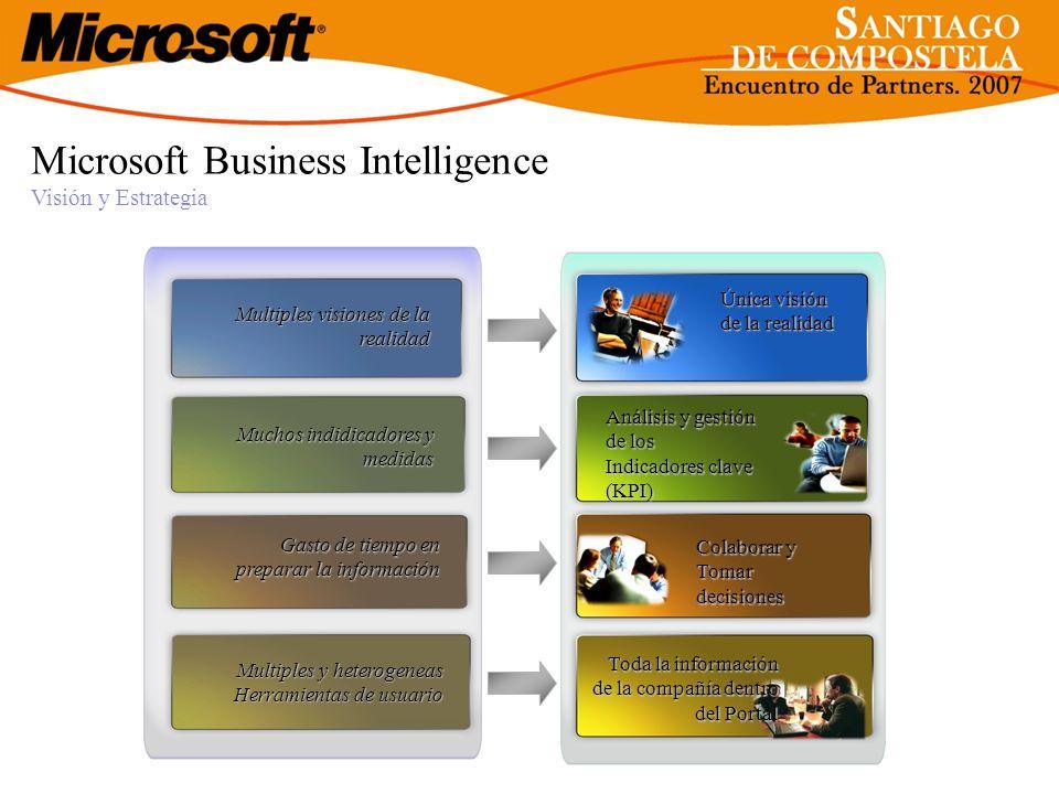 Microsoft Business Intelligence Visión y Estrategia Multiples visiones de la realidad Gasto de tiempo en preparar la información Muchos indidicadores