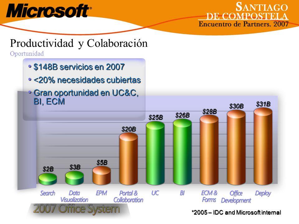 Productividad y Colaboración Oportunidad $2B $3B $5B $26B $28B $30B $31B $20B $25B *2005 – IDC and Microsoft internal $148B servicios en 2007 $148B se