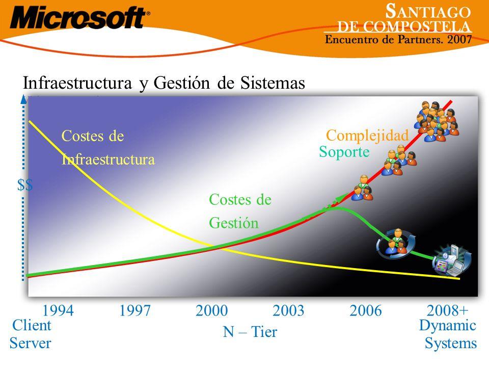 Infraestructura y Gestión de Sistemas Visión y Estrategia 20032008+199720002006 Costes de Infraestructura Complejidad 1994 Client Server N – Tier Dyna