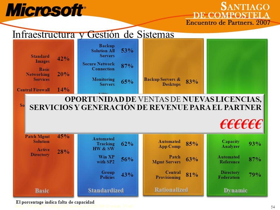 Infraestructura y Gestión de Sistemas 54 Source: WW MS EPG Profiling:8,685 accounts as of 6/30/2006 (It includes US sub) Standardized Dynamic Rational
