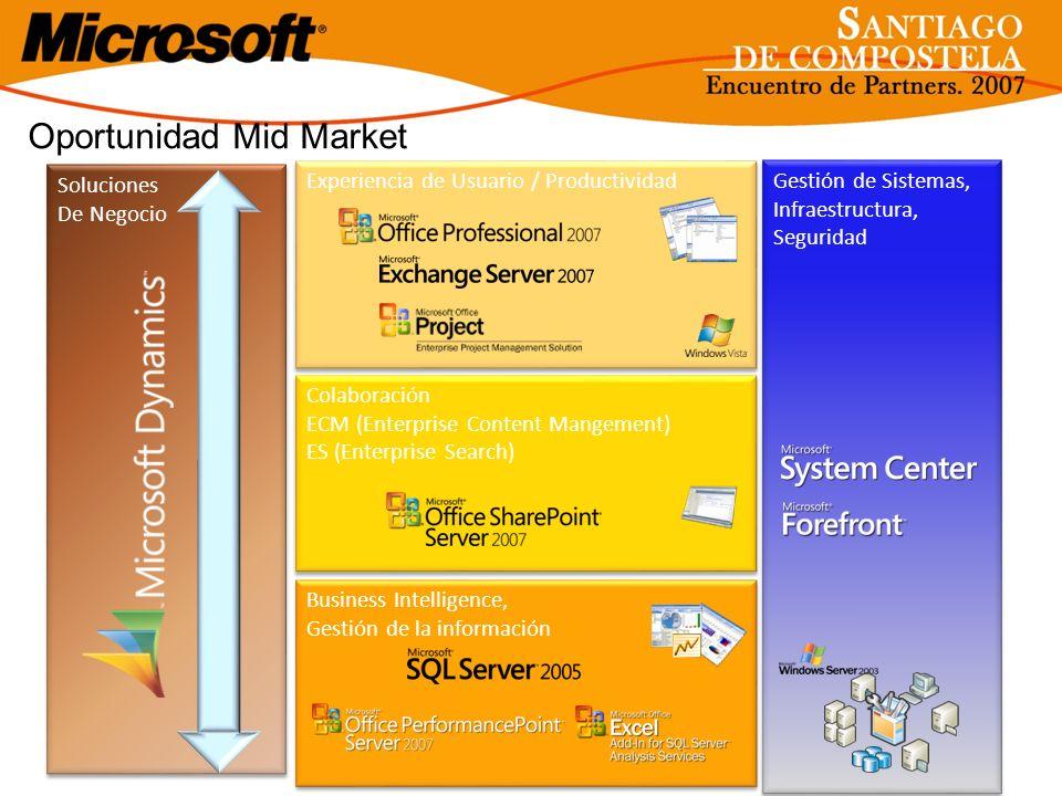 Oportunidad Mid Market Experiencia de Usuario / Productividad Colaboración ECM (Enterprise Content Mangement) ES (Enterprise Search) Colaboración ECM