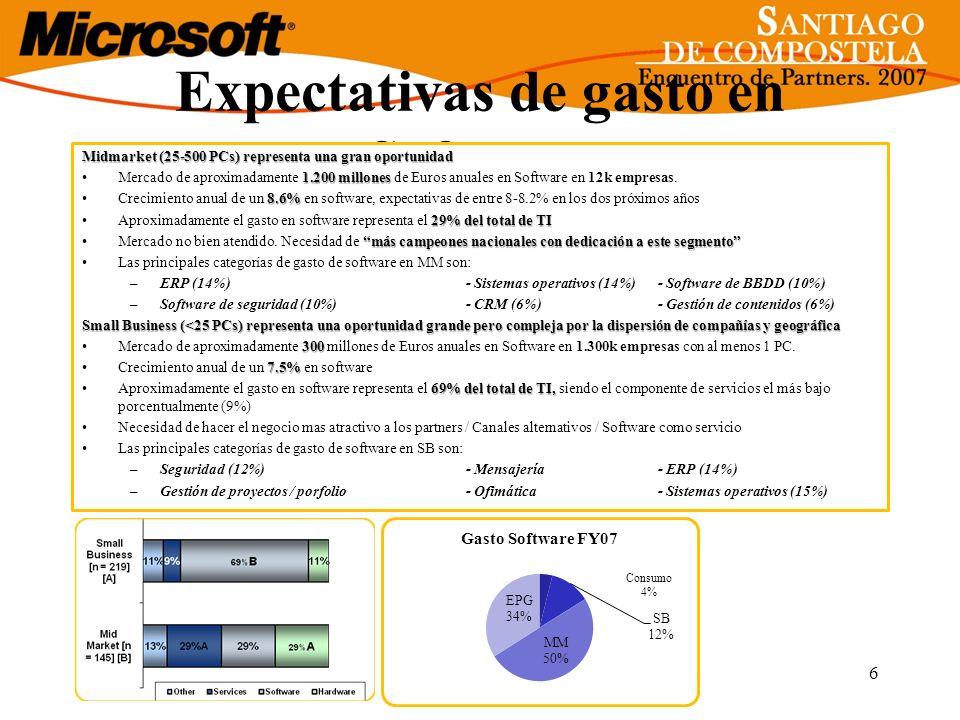 Expectativas de gasto en Software Midmarket (25-500 PCs) representa una gran oportunidad 1.200 millonesMercado de aproximadamente 1.200 millones de Eu
