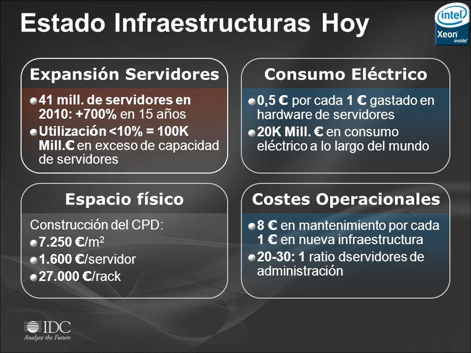 Estado Infraestructuras Hoy Consumo Eléctrico Espacio físico 41 mill. de servidores en 2010: +700% en 15 a ñ os Utilizaci ó n <10% = 100K Mill. en exc