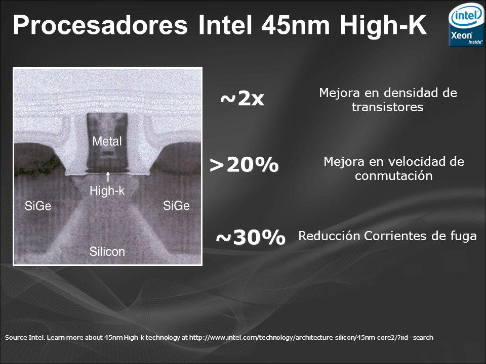 Procesadores Intel 45nm High-K Reducción Corrientes de fuga ~30% Mejora en densidad de transistores ~2x Mejora en velocidad de conmutación >20% Source